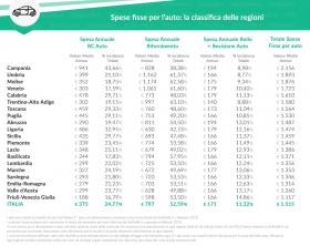 grafica-2_spese-fisse-per-lauto-la-classifica-delle-regioni-sostariffe-it