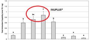 grafico-inuplus