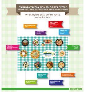 info food