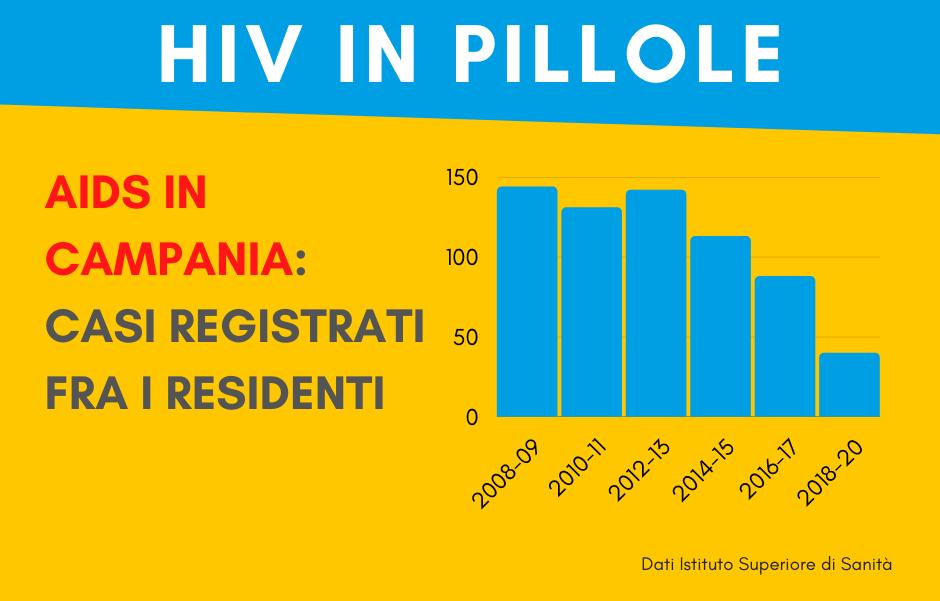 aids-campania-2008-2020