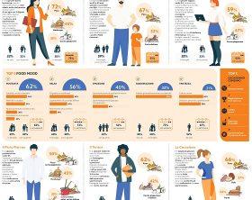 infografica-identikit-dei-mangiatori-di-cibo-a-domicilio_page-0001